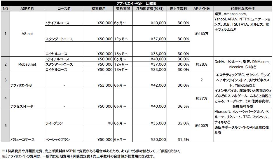%e3%82%a2%e3%83%95%e3%82%a3%e3%83%aa%e3%82%a8%e3%82%a4%e3%83%88asp%ef%bc%bf%e6%af%94%e8%bc%83%e8%a1%a8