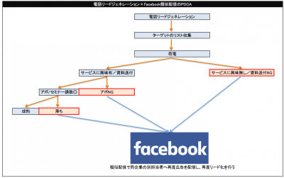 電話リードジェネレーション×facebook